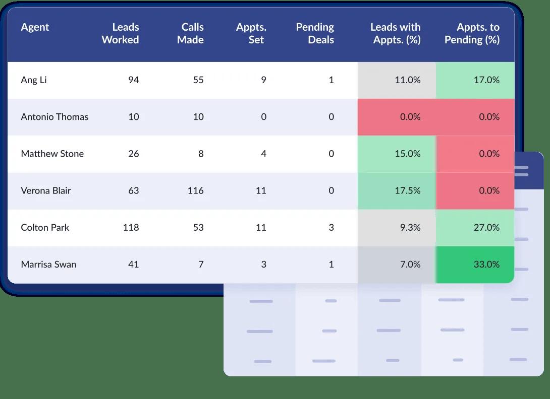 Auctm Features - Lead connectivity