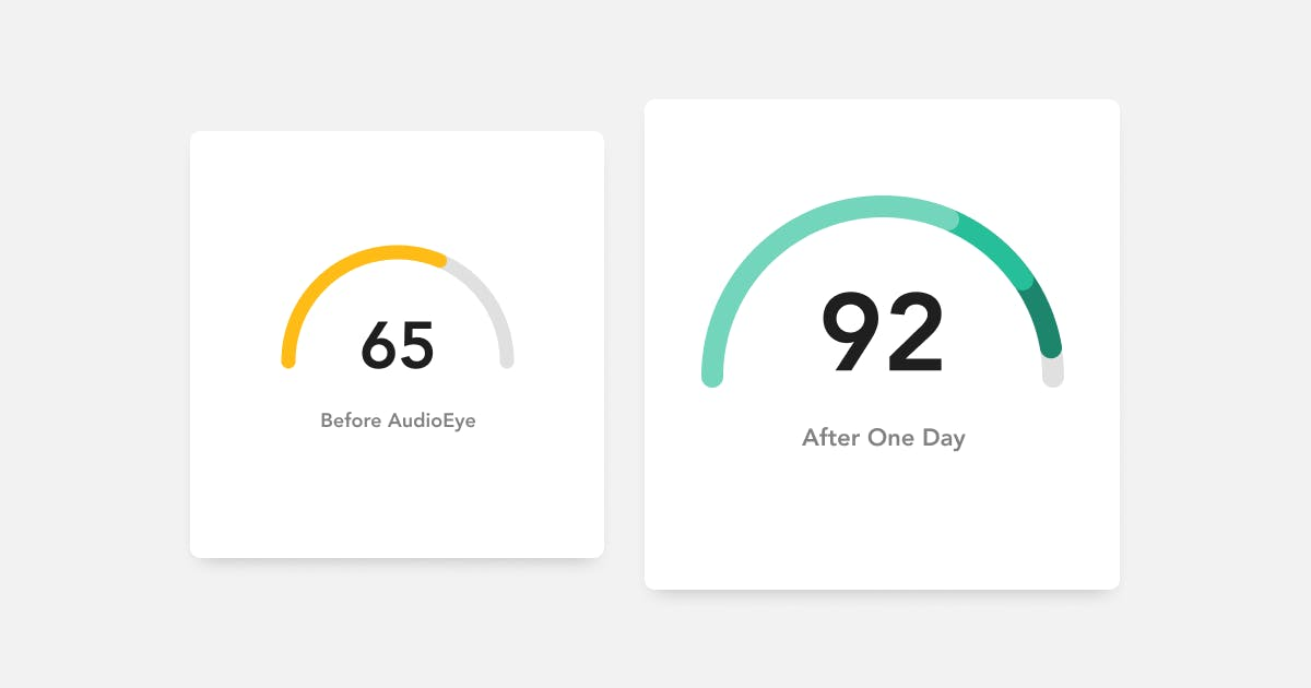 Accessibility Score before AudioEye at 65/100 and after activating AudioEye at 92/100