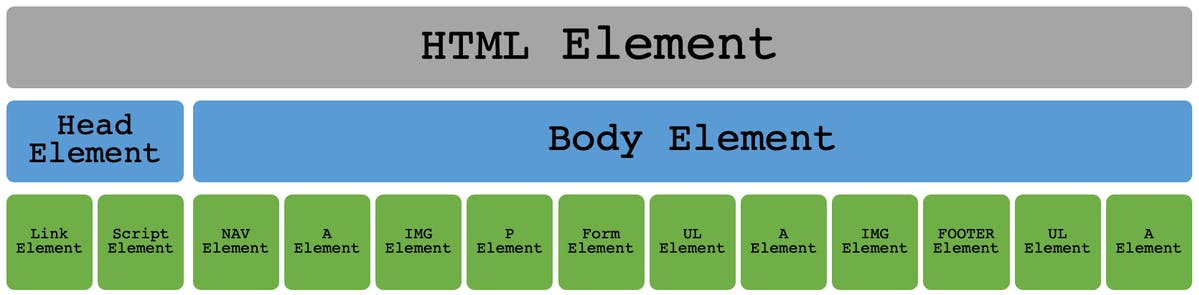 A visual breakdown of an HTML Element on a website showing Head and Body Elements as well as Images, Links, and other Elements