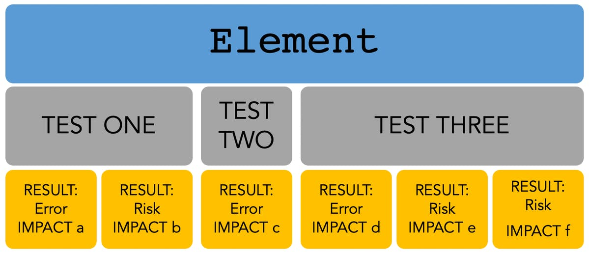 A visual breakdown of an Element on a website and the different tests that AudioEye runs to look for Risks and Errors