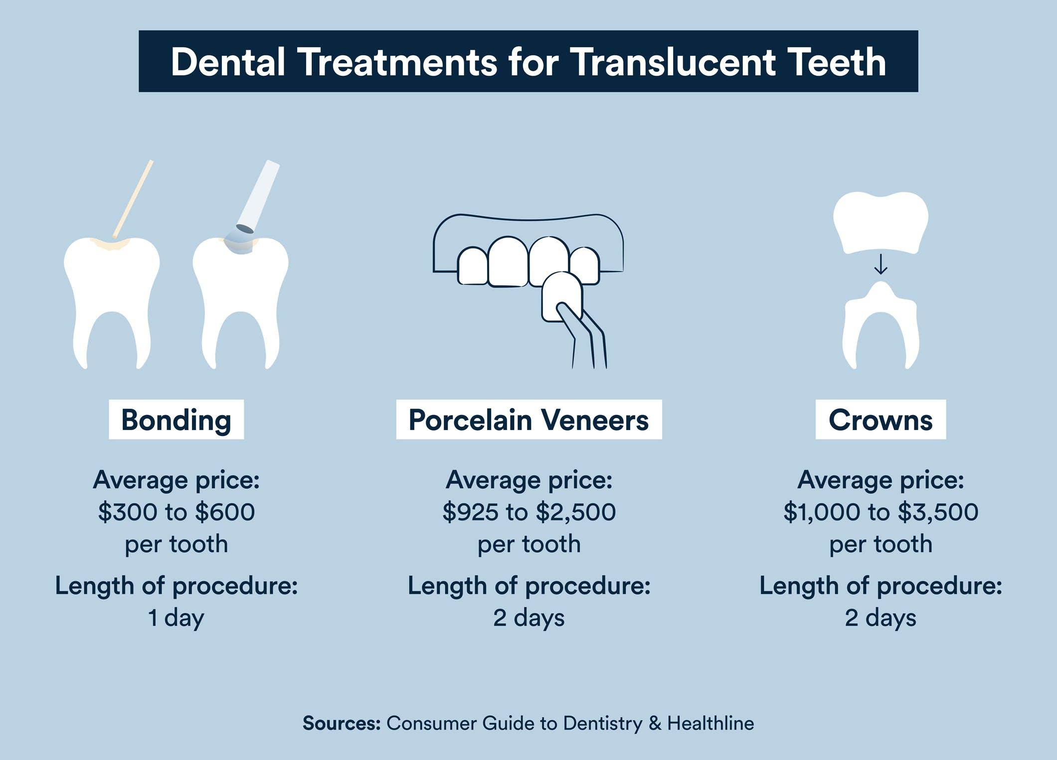 translucent teeth