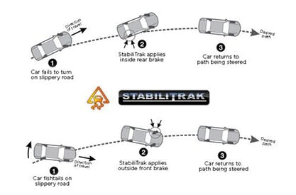 What Is StabiliTrak?