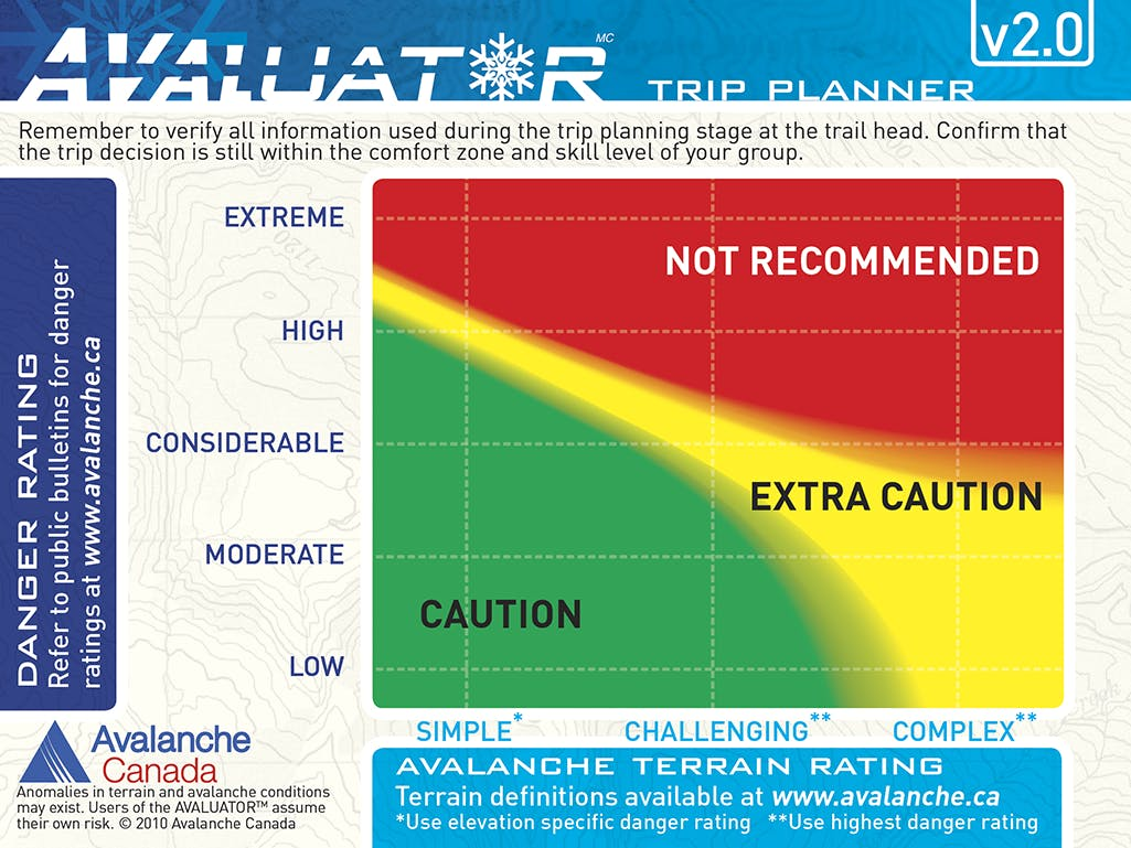 The Avaluator Trip Planner card