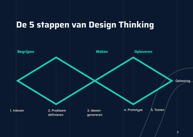 De vijf stappen van design thinking
