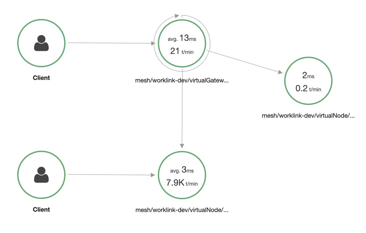 AWS X-Ray service map example