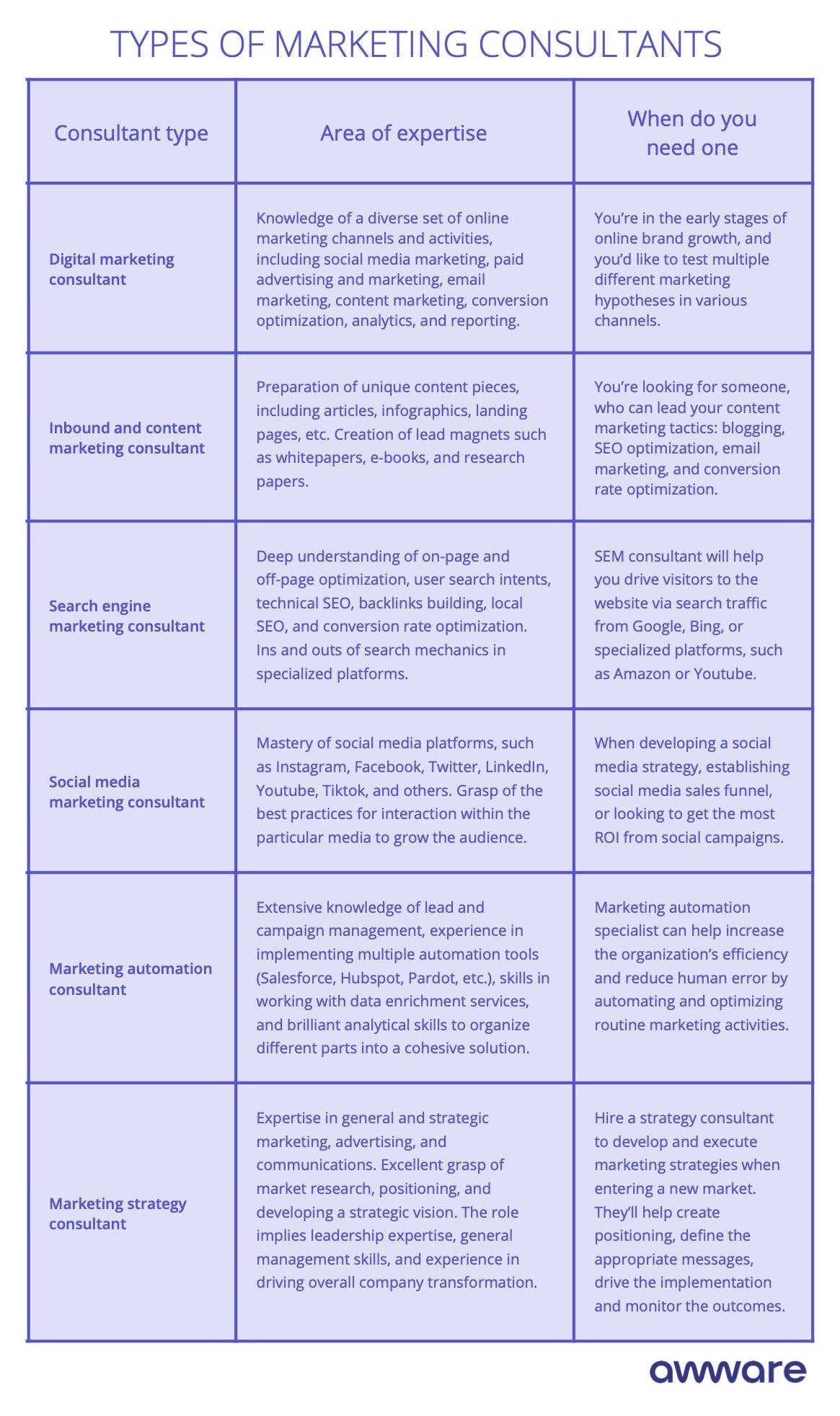 Types of marketing consultants