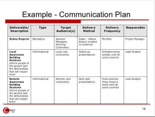 Communication plan with stakeholders