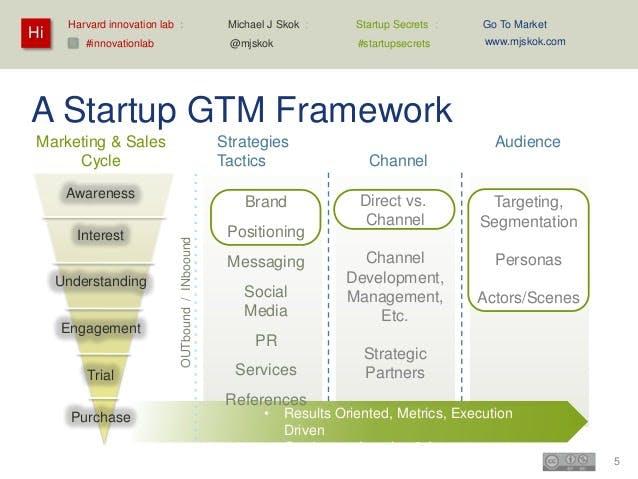 Startup go-to-market strategy framework
