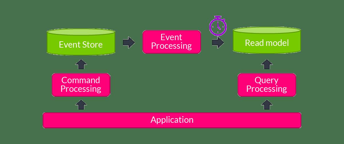 CQRS replay performance improvements - blog by AxonIQ