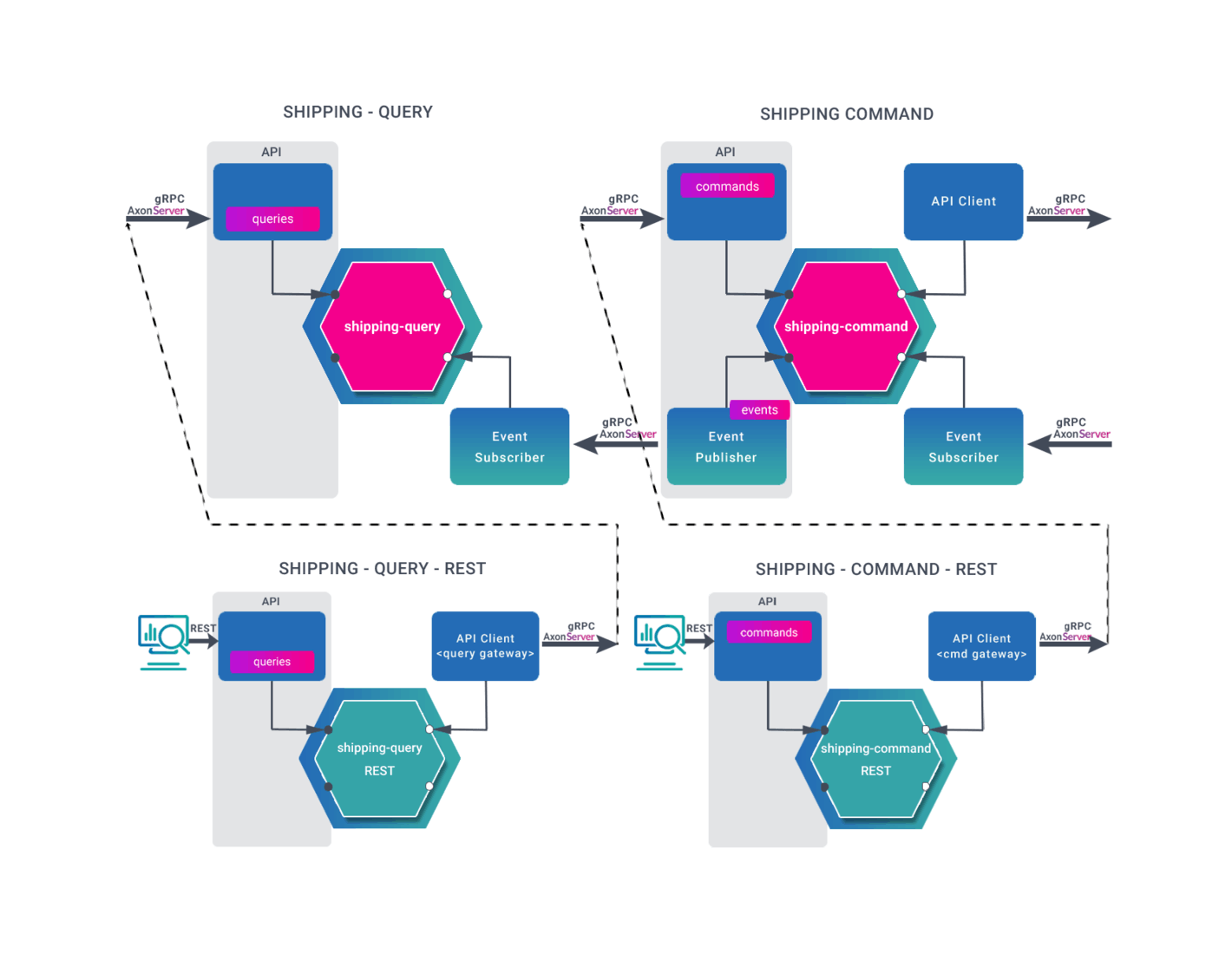 Bounded Context in DDD architecture using Axon