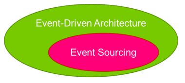 Event sourcing vs event-driven architecture