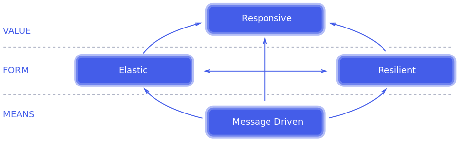Properties of a reactive system