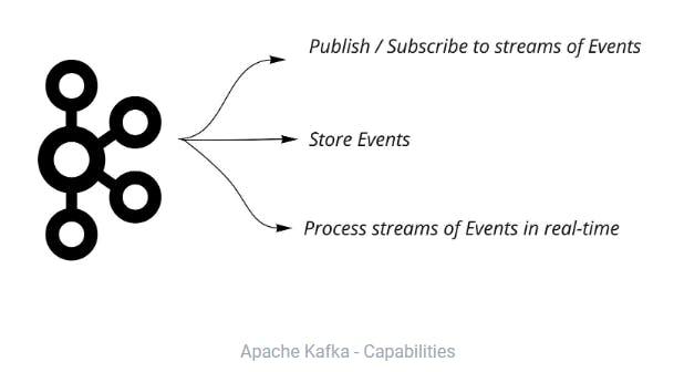 Apache Kafka - Capabilities