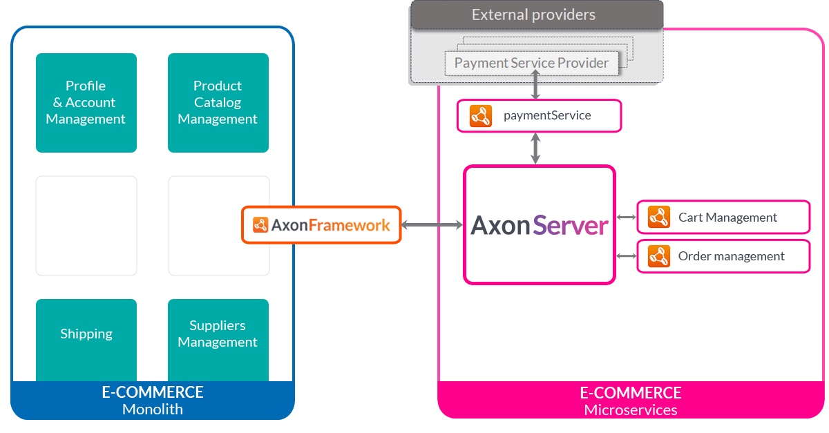 moving features from a monolith to a microservice