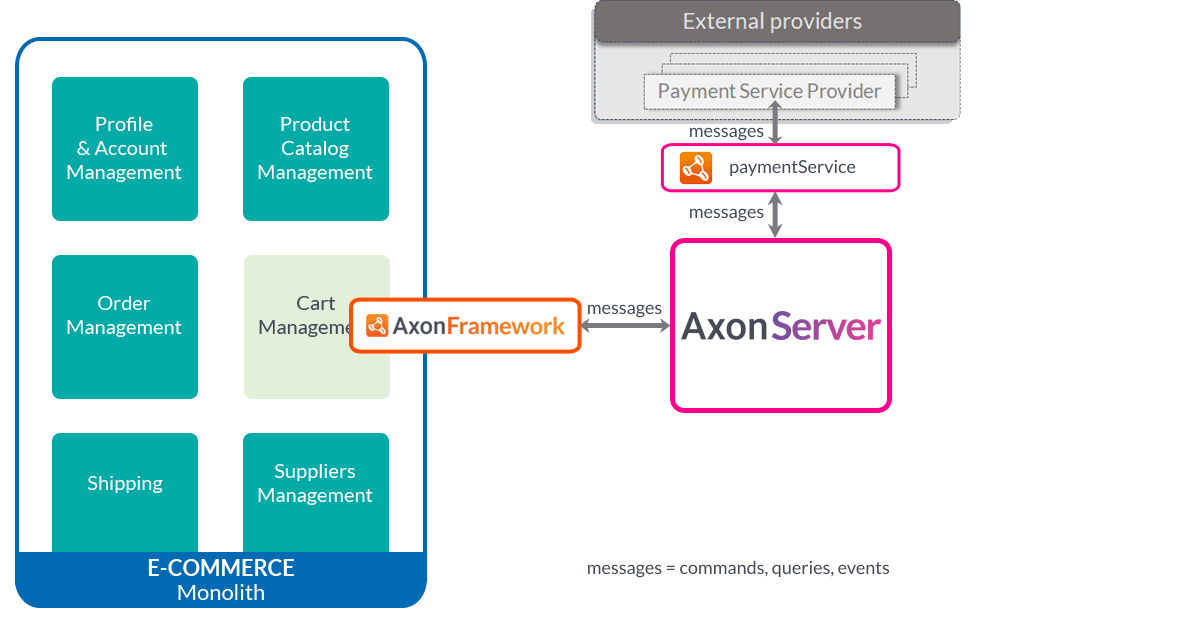 Strangling a monolith with Axon Server