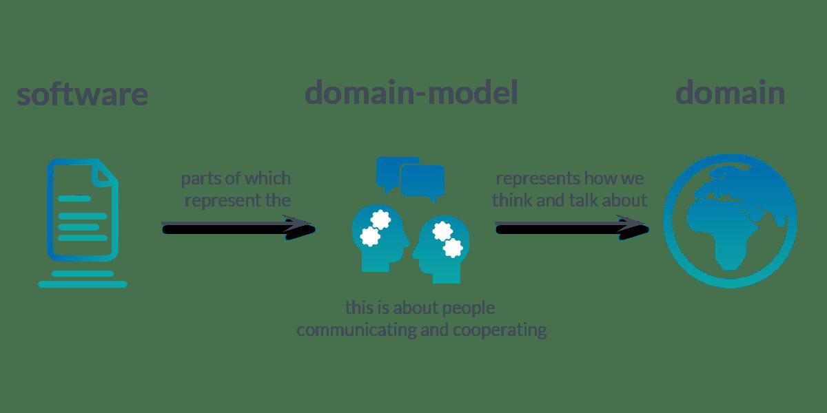 DDD Architecture - domain model concept