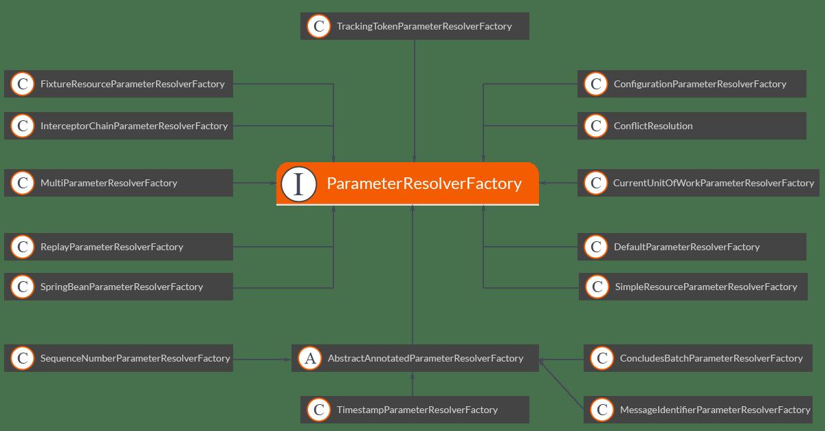 Parameter Resolvers in Axon