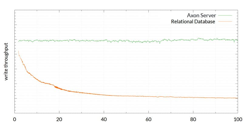 Axon Server versus a Relational Database