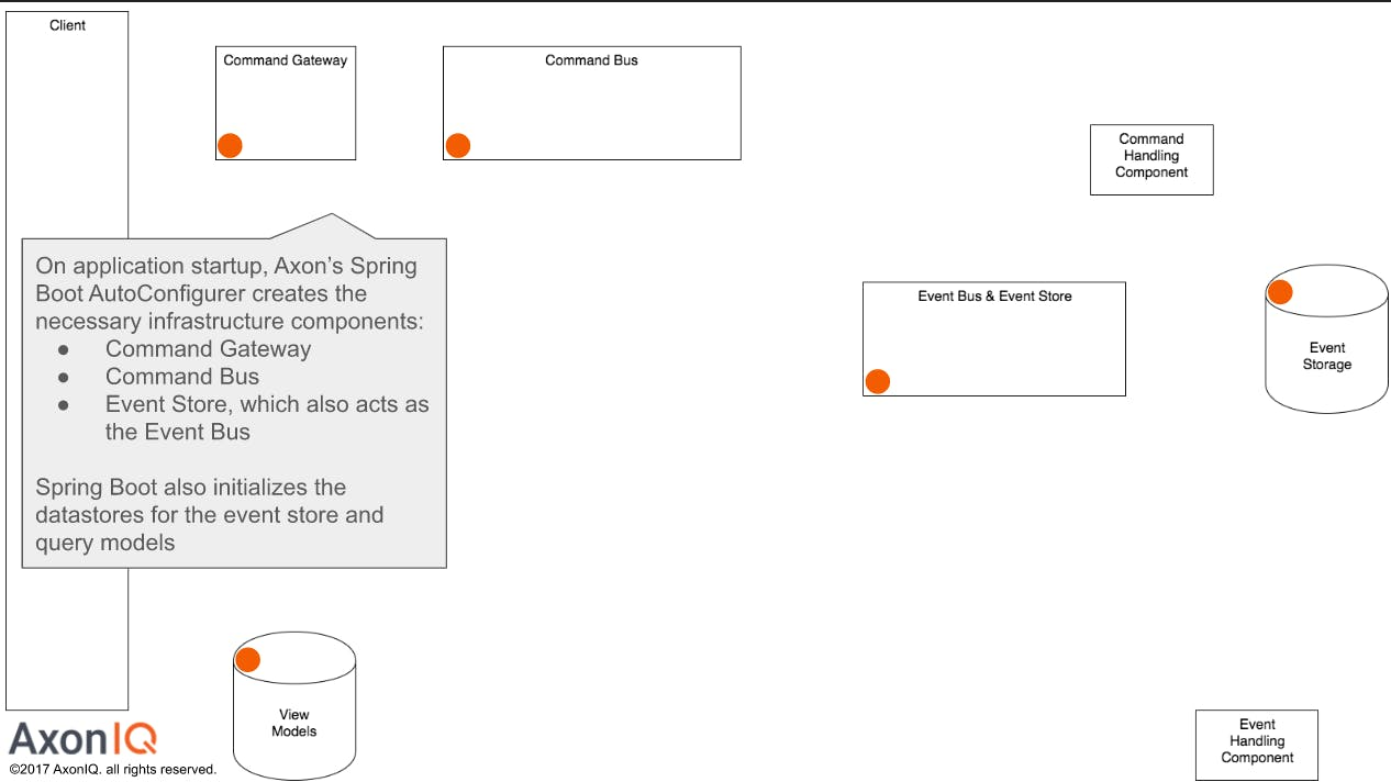 Axon's Spring Boot AutoConfigurer image