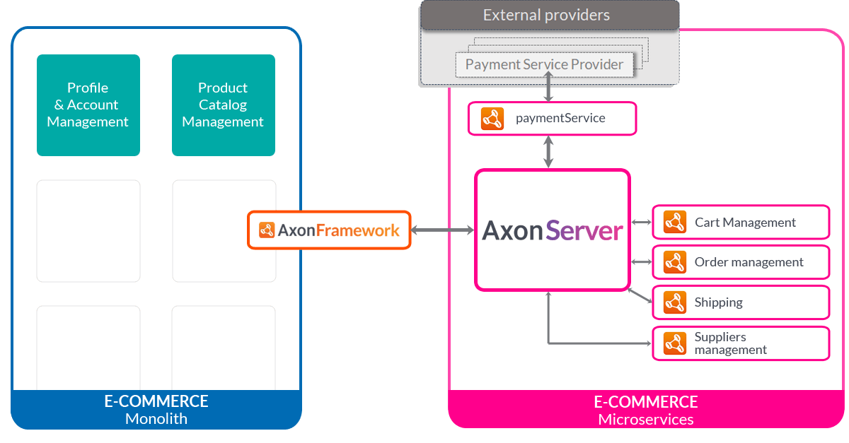 Strangling a monolith with Axon Server - shipping and suppliers