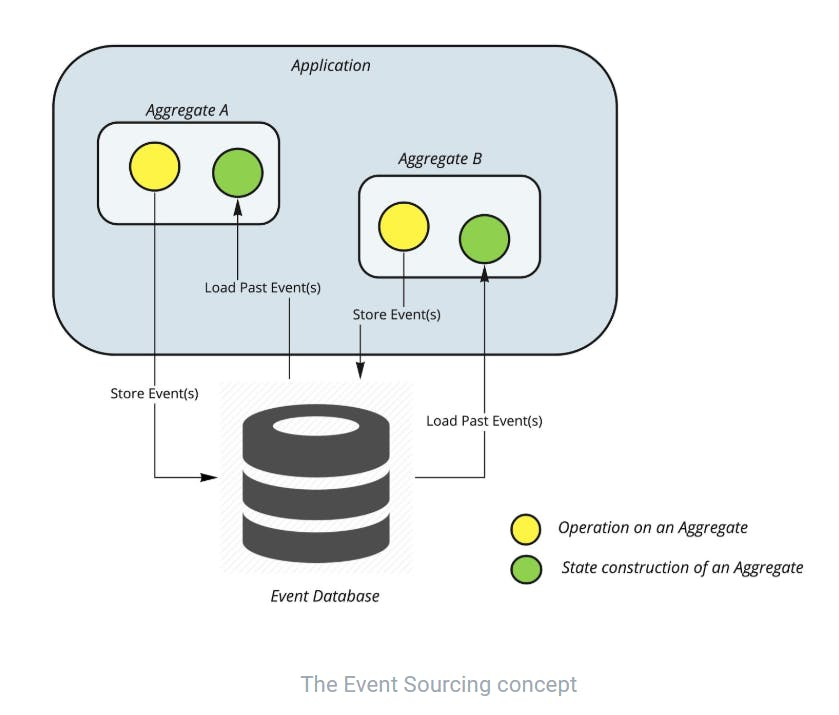 The Event Sourcing concept