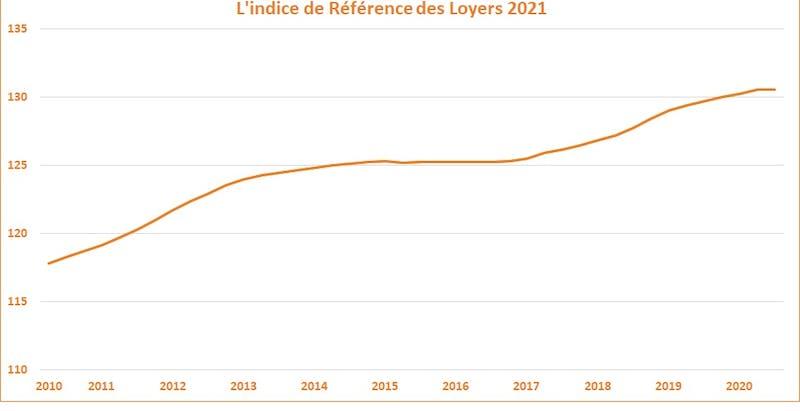 L'Indice de Référence des Loyers 2021