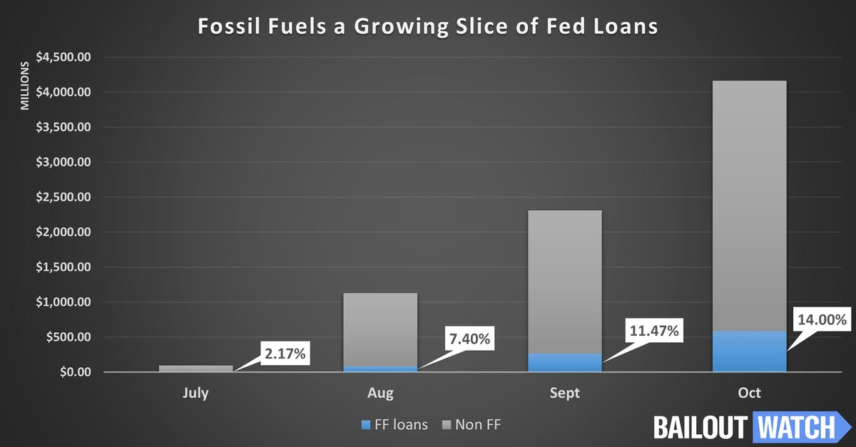 fossil fuels a growing slide of Fed loans