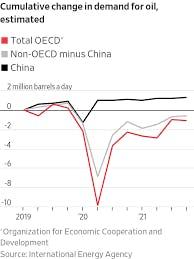 Cumulative change in demand for oil graph
