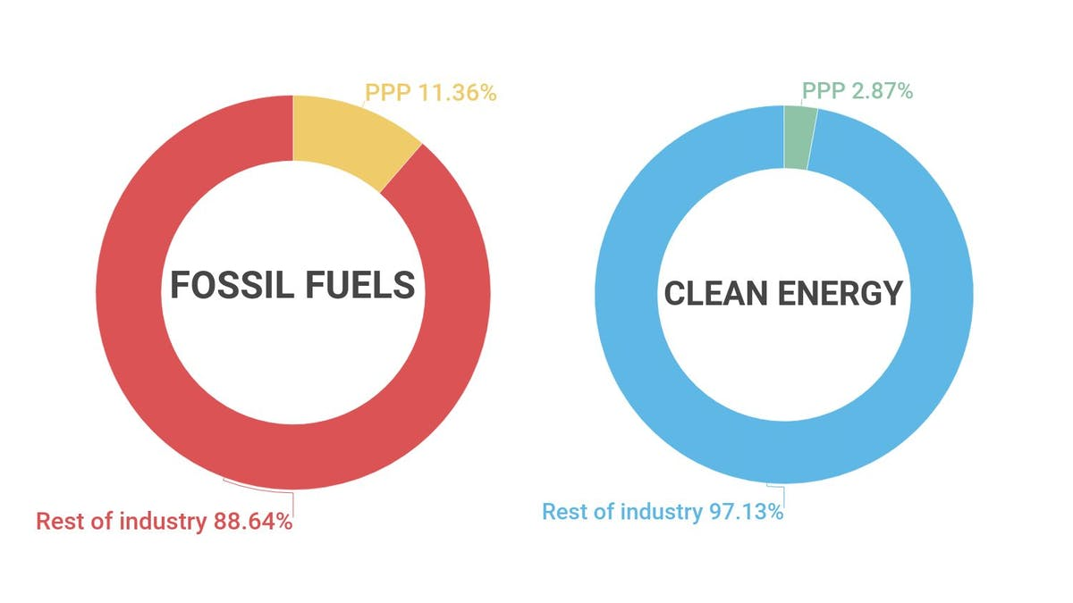 11% of the fossil fuel industry received PPP loans, compared to less than 3% of the clean energy industry.