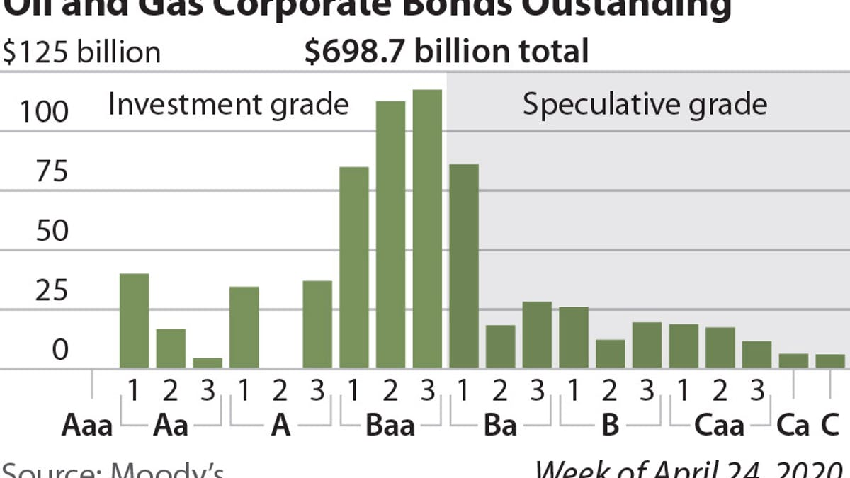 oil and gas corporate bonds graph