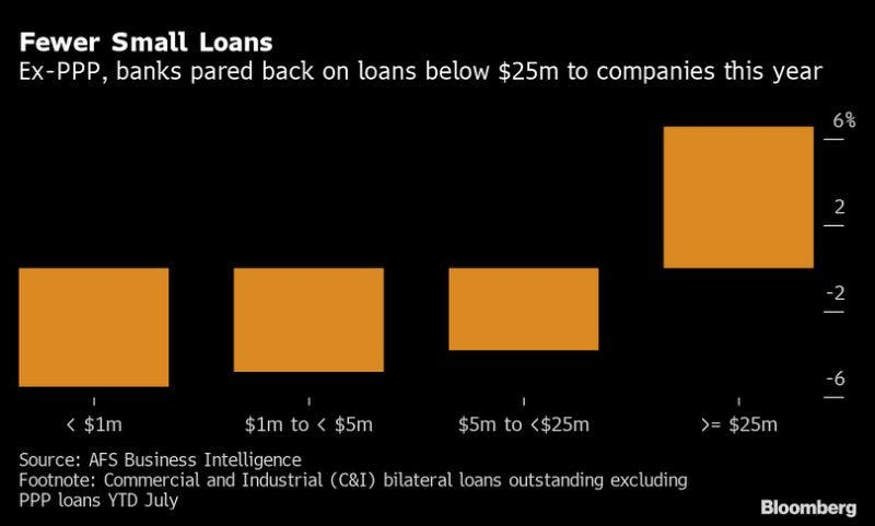 banks reduced loans graph