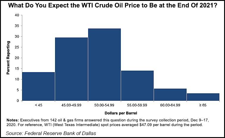 crude oil price graph