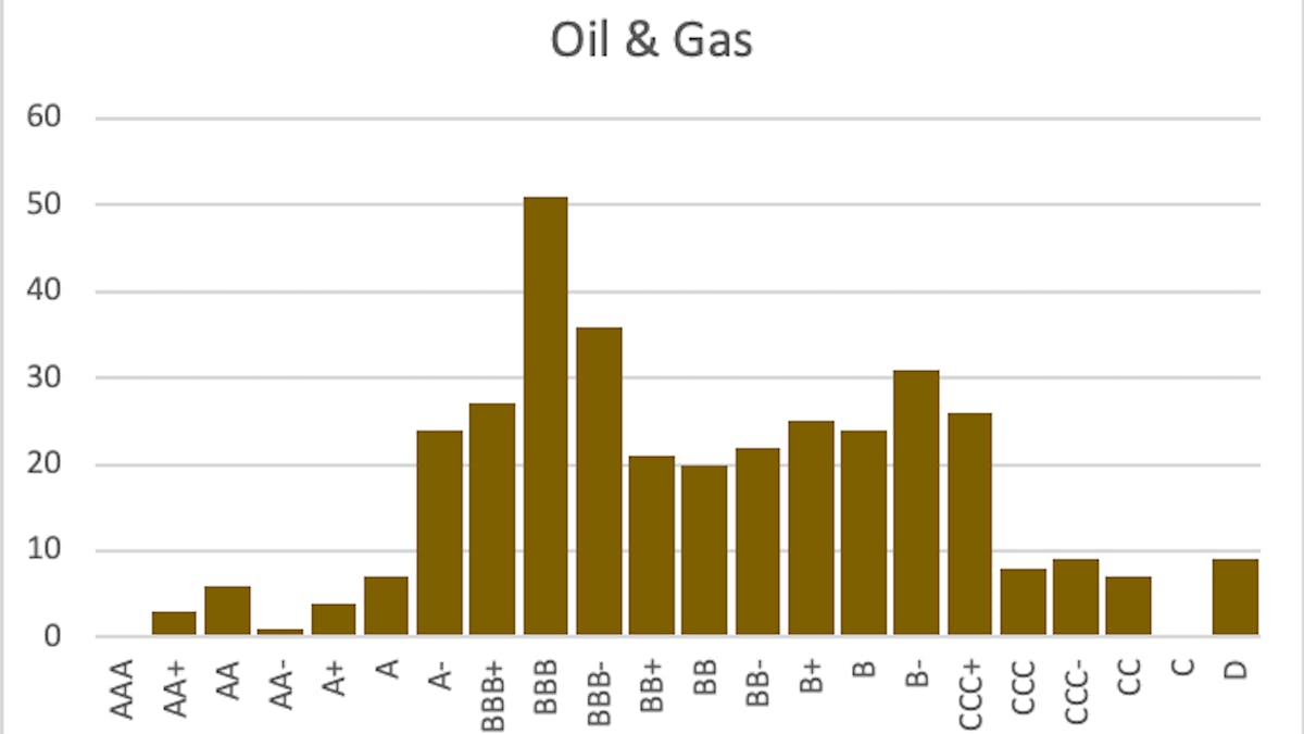 Oil and gas credit ratings
