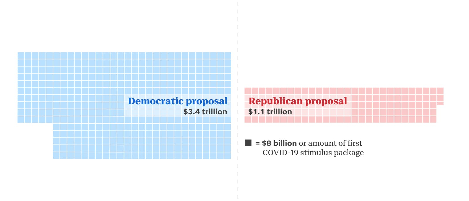 Republican and Democratic proposals for August COVID package