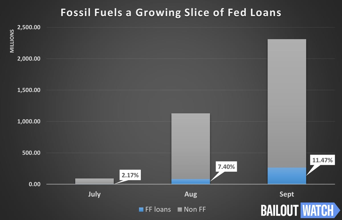 fossil fuel loans Fed
