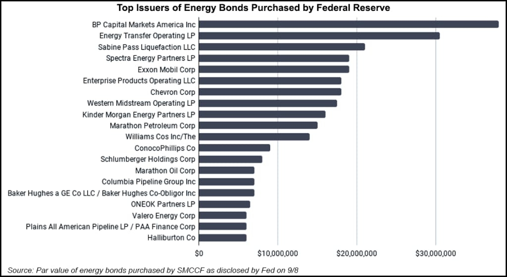 Top issuers of energy bonds purchased by Federal Reserve