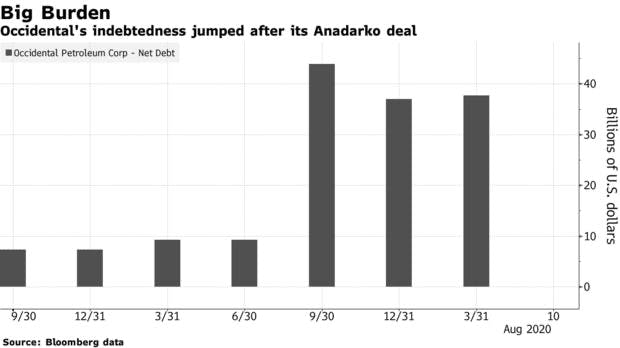 Occidental's indebtedness jumped after its Anadarko deal