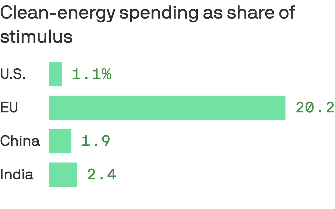 Clean energy spending as share of stimulus in US, EU, China and India