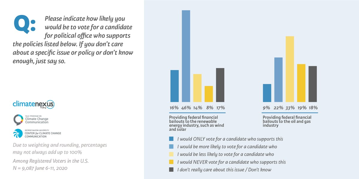Poll: Voters more likely to support candidates who favor clean energy stimulus versus fossil fuel bailouts.