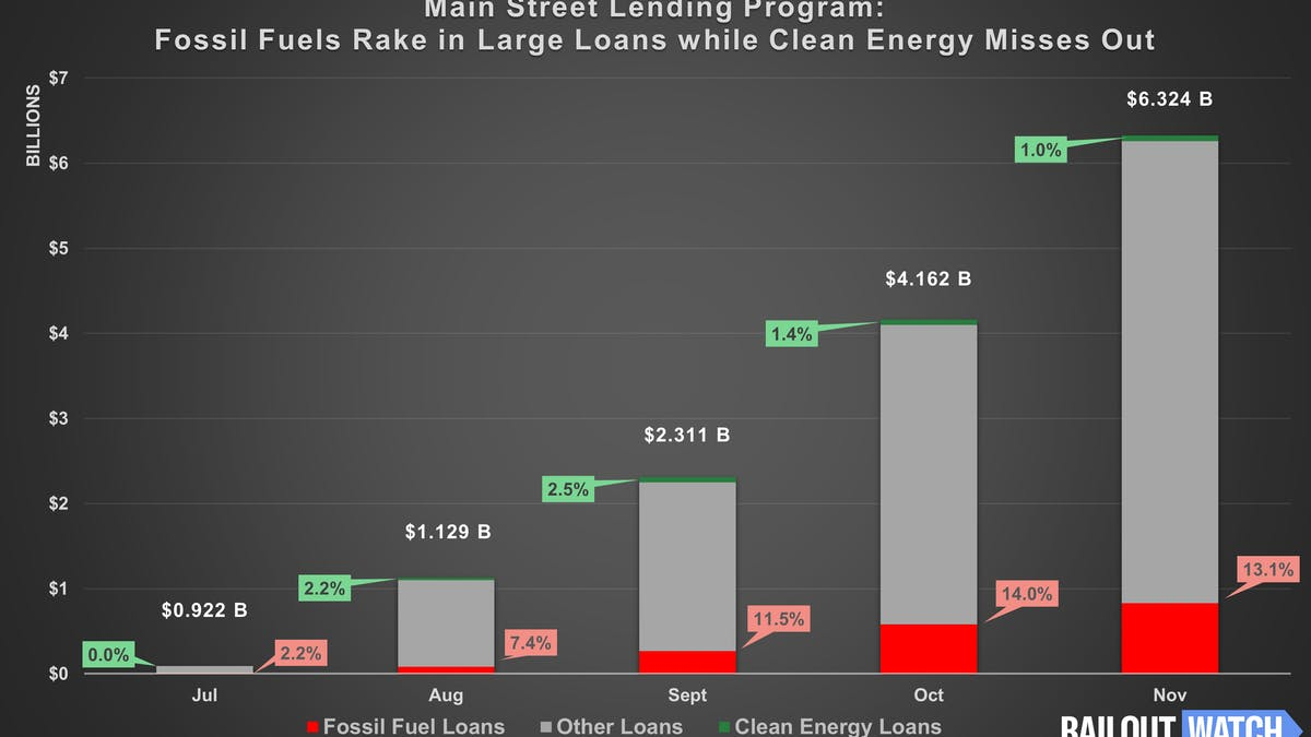 Main Street Lending program fossil fuels versus clean energy