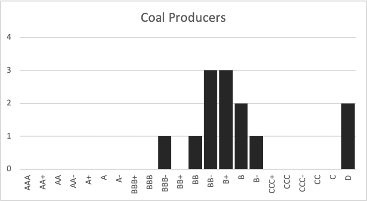 Only one coal company is strong enough to qualify for a bailout.
