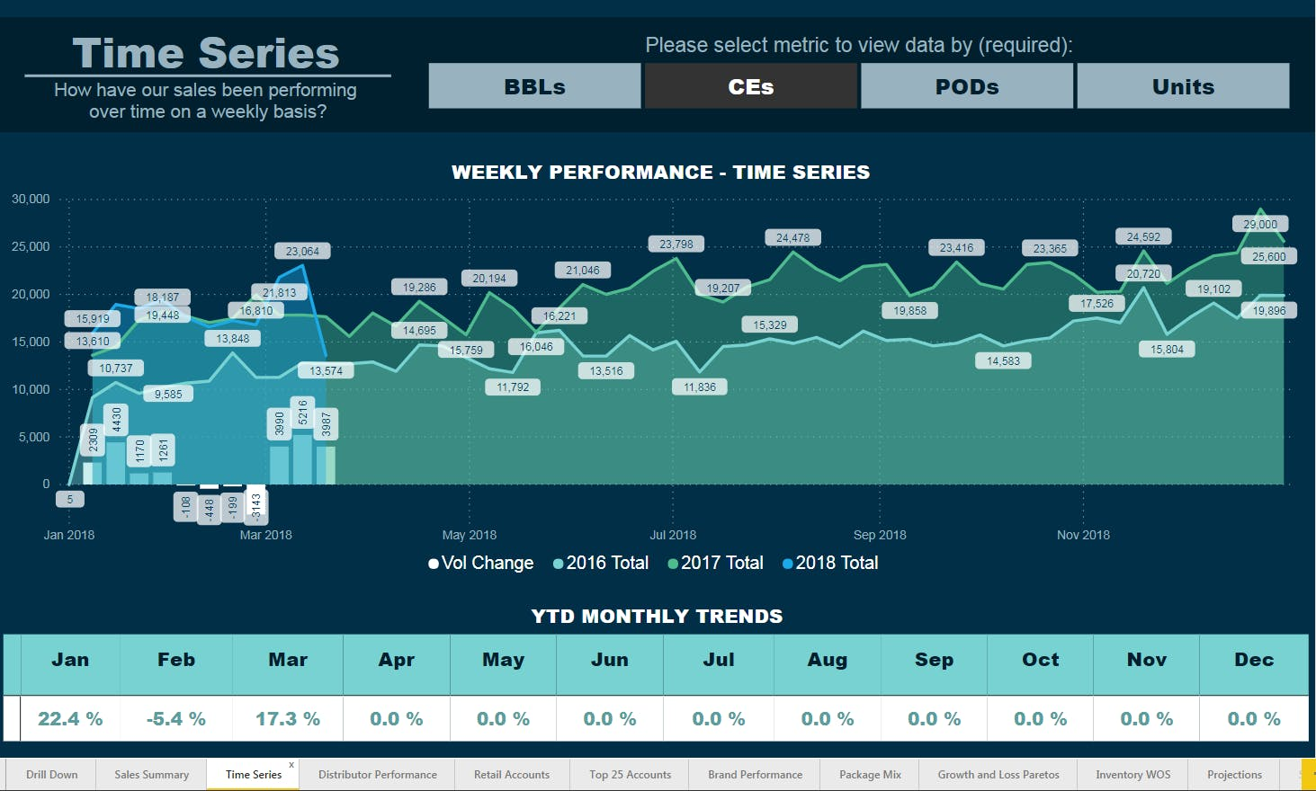 Key performance indicators time series