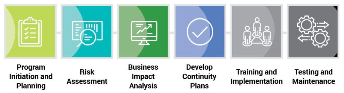 Baker Tilly's integrated BCM approach