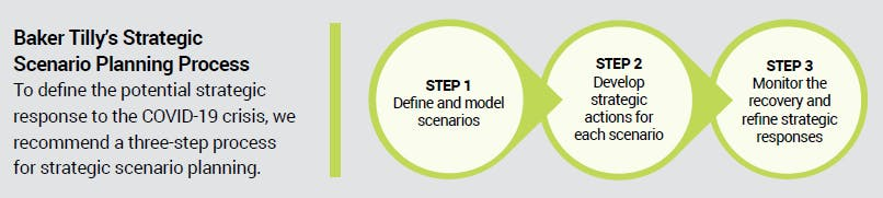Baker Tilly's strategic scenario planning process