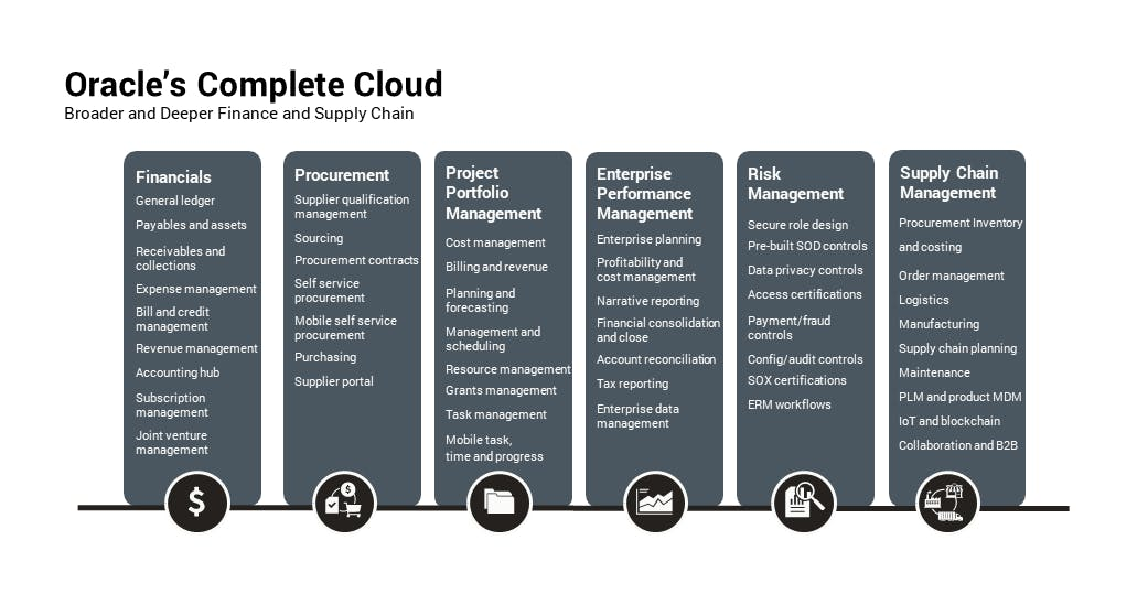 Oracle's Complete Cloud