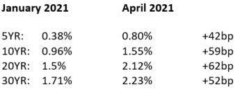 January and April 2021 Treasury yields