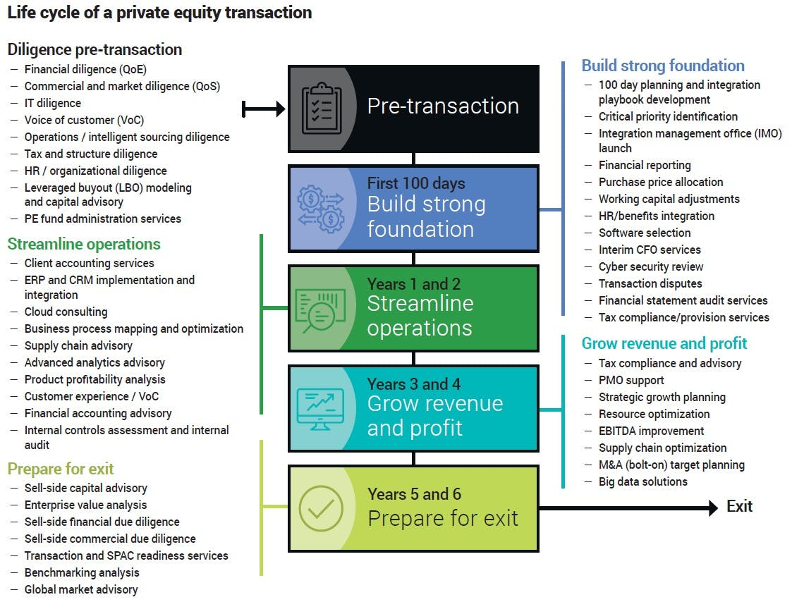 Private Equity life cycle