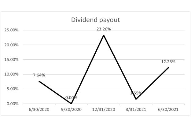 dividend-payout-q2-2021