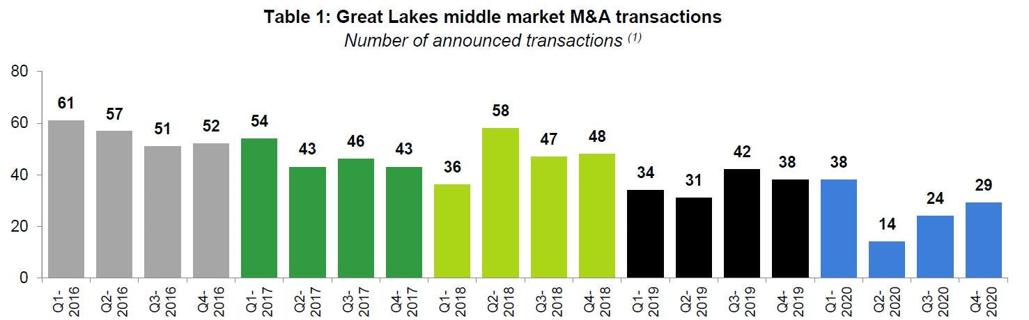 Great Lakes middle market M&A transactions