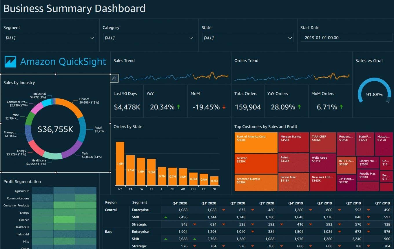 QuickSight dashboard